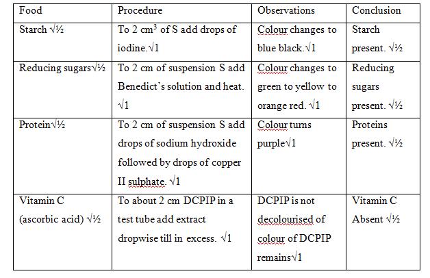 Biology Paper 3 Marking Scheme - KCSE CLUSTER TESTS 8, Free
