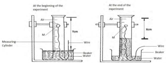 chemistry paper 1 question paper