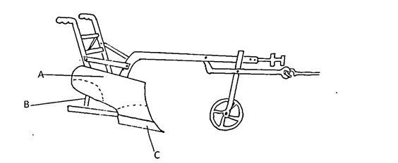 label diagram of disc plough